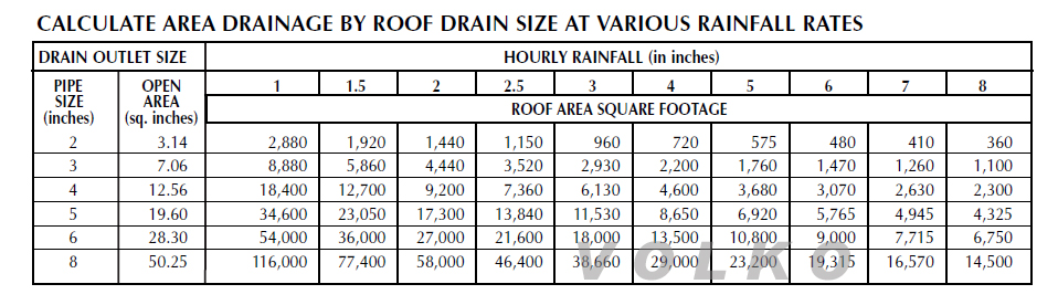 roof drain sizing chart